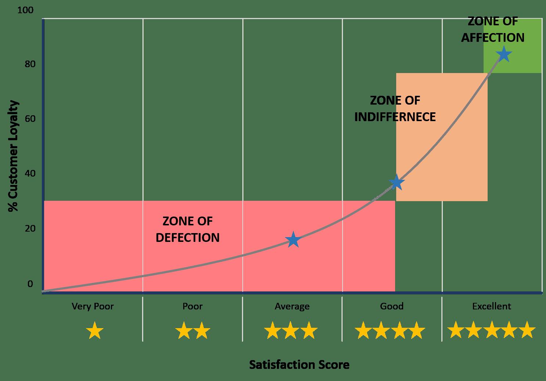 Customer Satisfaction Loyalty Fact