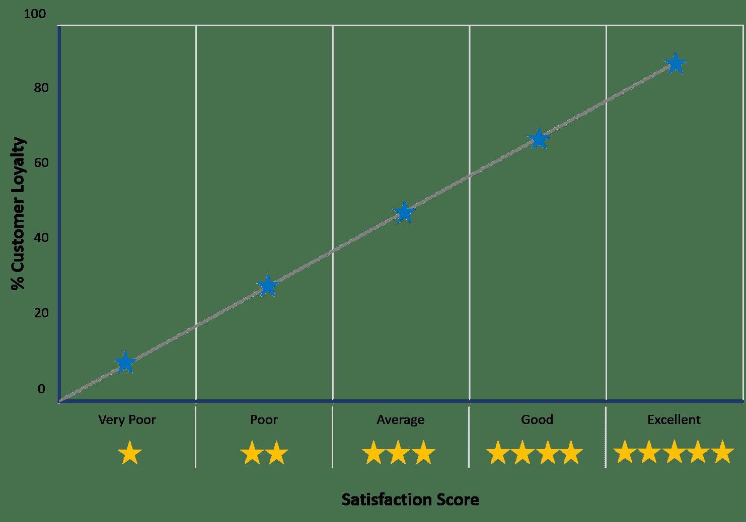 Customer Satisfaction Loyalty Myth