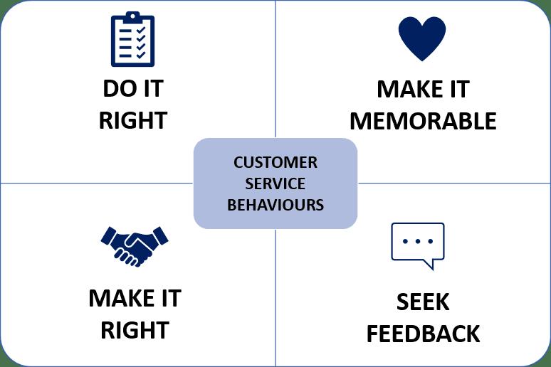 4 Customer Service Behaviours Ttw