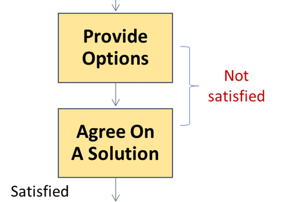 Mir Process Agree On Solution Loop