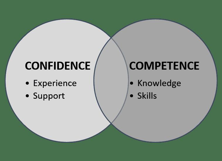 Confidence Vs Competence